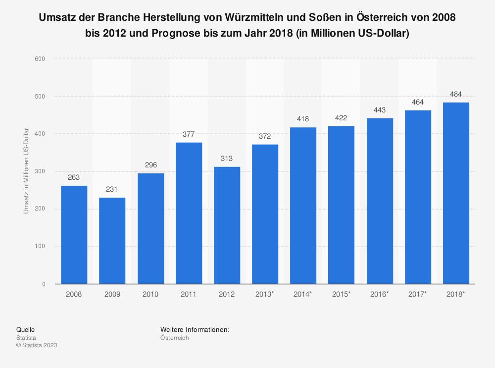 Statistik: Umsatz der Branche Herstellung von Würzmitteln und Soßen in Österreich von 2008 bis 2012 und Prognose bis zum Jahr 2018 (in Millionen US-Dollar) | Statista
