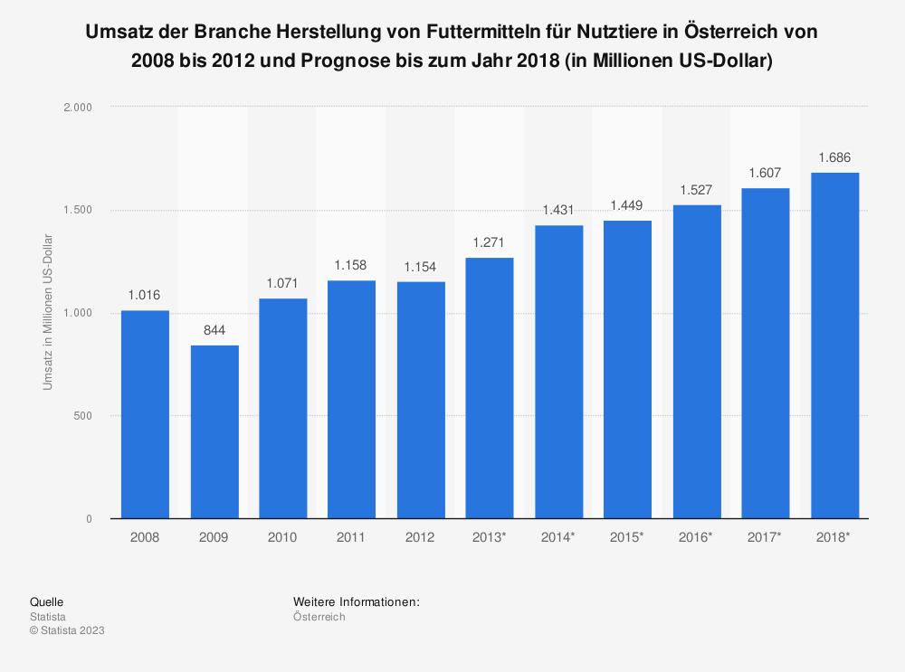 Statistik: Umsatz der Branche Herstellung von Futtermitteln für Nutztiere in Österreich von 2008 bis 2012 und Prognose bis zum Jahr 2018 (in Millionen US-Dollar) | Statista