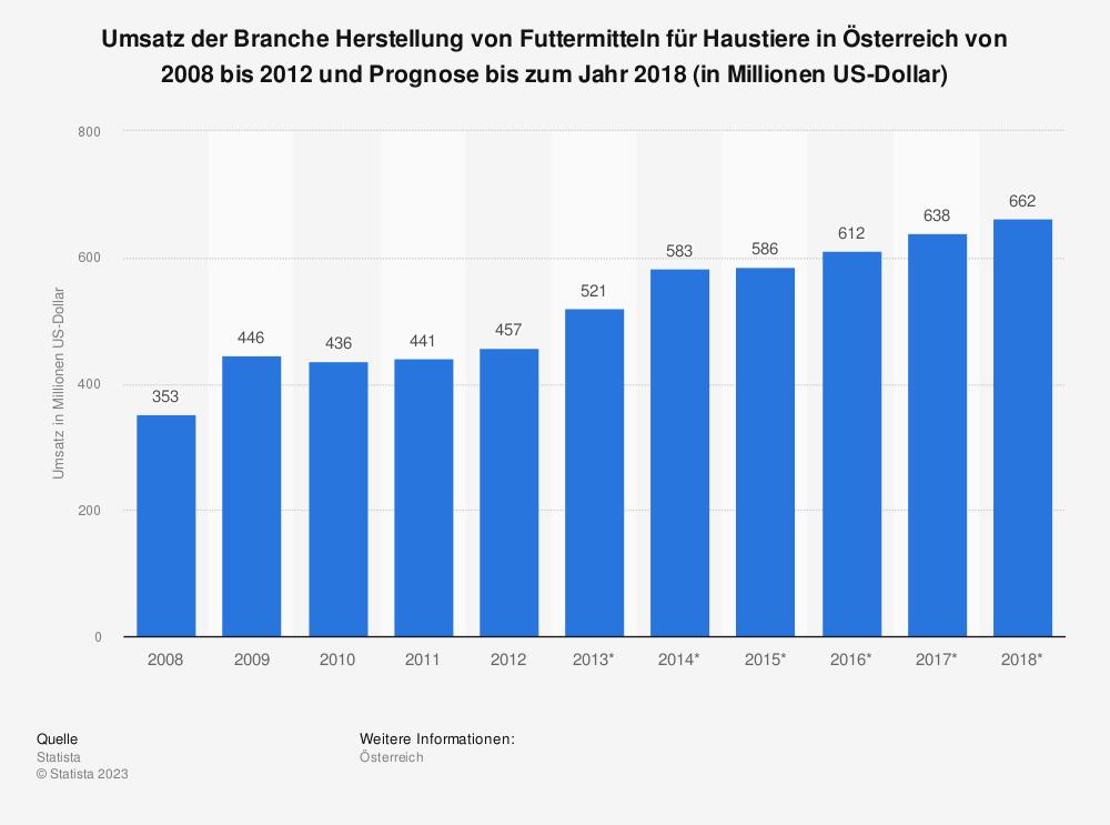 Statistik: Umsatz der Branche Herstellung von Futtermitteln für Haustiere in Österreich von 2008 bis 2012 und Prognose bis zum Jahr 2018 (in Millionen US-Dollar) | Statista