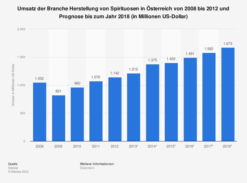 Statistik: Umsatz der Branche Herstellung von Spirituosen in Österreich von 2008 bis 2012 und Prognose bis zum Jahr 2018 (in Millionen US-Dollar) | Statista