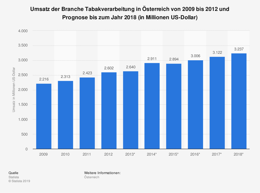 Statistik: Umsatz der Branche Tabakverarbeitung in Österreich von 2009 bis 2012 und Prognose bis zum Jahr 2018 (in Millionen US-Dollar) | Statista