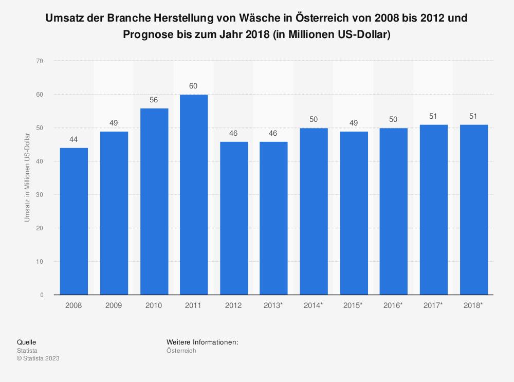 Statistik: Umsatz der Branche Herstellung von Wäsche in Österreich von 2008 bis 2012 und Prognose bis zum Jahr 2018 (in Millionen US-Dollar) | Statista