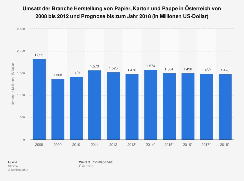 Statistik: Umsatz der Branche Herstellung von Papier, Karton und Pappe in Österreich von 2008 bis 2012 und Prognose bis zum Jahr 2018 (in Millionen US-Dollar) | Statista