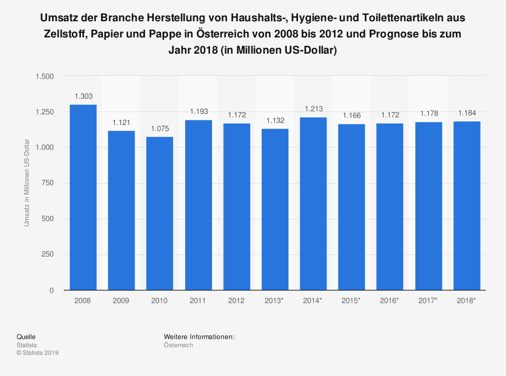 Statistik: Umsatz der Branche Herstellung von Haushalts-, Hygiene- und Toilettenartikeln aus Zellstoff, Papier und Pappe in Österreich von 2008 bis 2012 und Prognose bis zum Jahr 2018 (in Millionen US-Dollar)   Statista