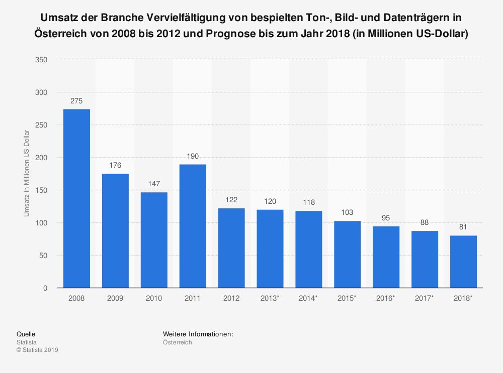 Statistik: Umsatz der Branche Vervielfältigung von bespielten Ton-, Bild- und Datenträgern in Österreich von 2008 bis 2012 und Prognose bis zum Jahr 2018 (in Millionen US-Dollar) | Statista