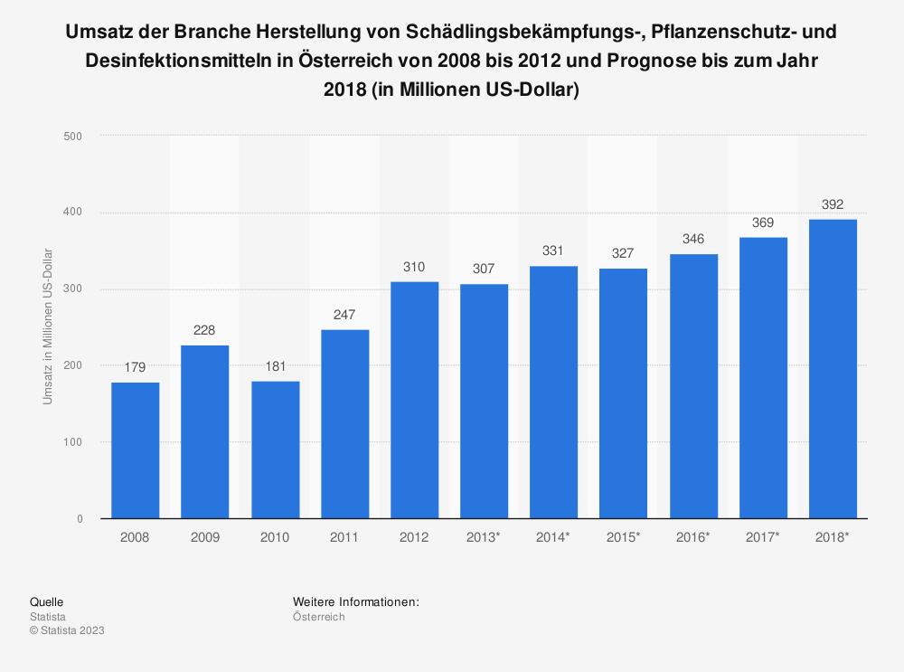 Statistik: Umsatz der Branche Herstellung von Schädlingsbekämpfungs-, Pflanzenschutz- und Desinfektionsmitteln in Österreich von 2008 bis 2012 und Prognose bis zum Jahr 2018 (in Millionen US-Dollar)   Statista