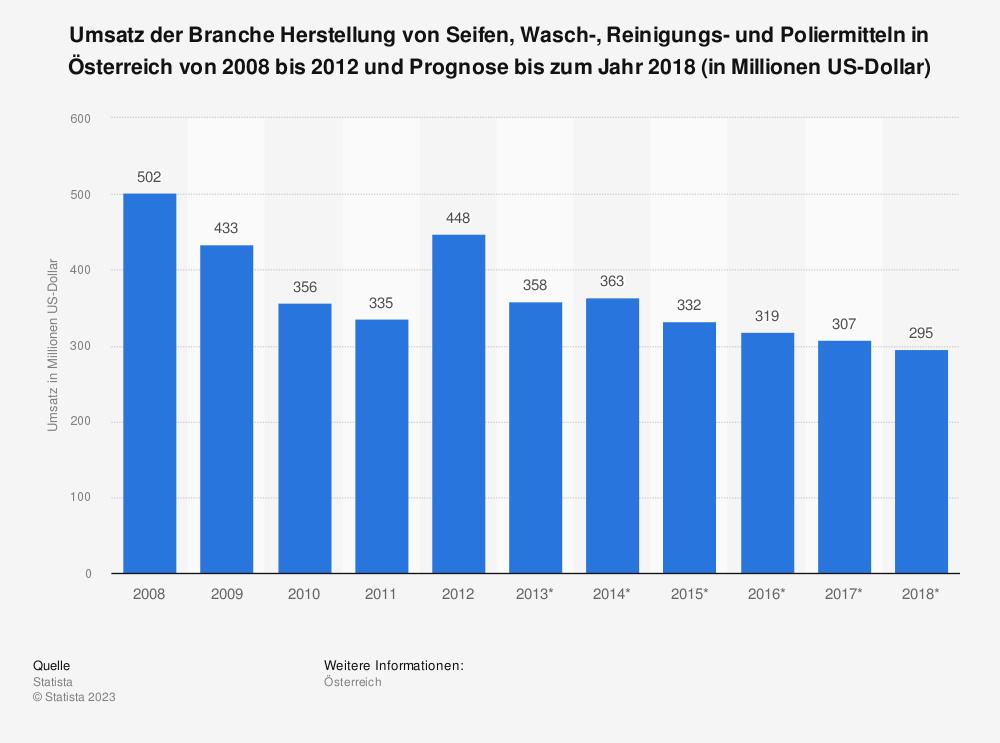 Statistik: Umsatz der Branche Herstellung von Seifen, Wasch-, Reinigungs- und Poliermitteln in Österreich von 2008 bis 2012 und Prognose bis zum Jahr 2018 (in Millionen US-Dollar) | Statista
