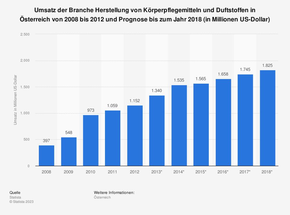 Statistik: Umsatz der Branche Herstellung von Körperpflegemitteln und Duftstoffen in Österreich von 2008 bis 2012 und Prognose bis zum Jahr 2018 (in Millionen US-Dollar) | Statista