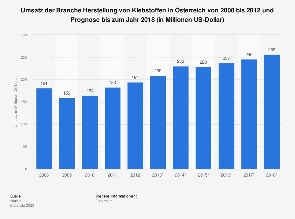 Statistik: Umsatz der Branche Herstellung von Klebstoffen in Österreich von 2008 bis 2012 und Prognose bis zum Jahr 2018 (in Millionen US-Dollar) | Statista