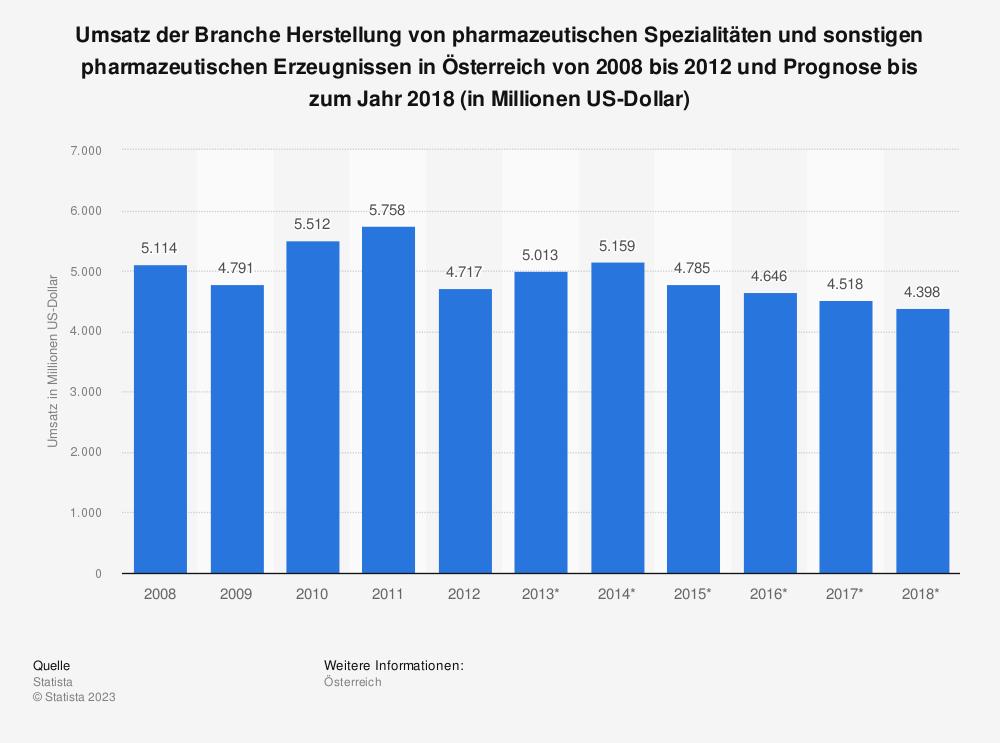 Statistik: Umsatz der Branche Herstellung von pharmazeutischen Spezialitäten und sonstigen pharmazeutischen Erzeugnissen in Österreich von 2008 bis 2012 und Prognose bis zum Jahr 2018 (in Millionen US-Dollar) | Statista