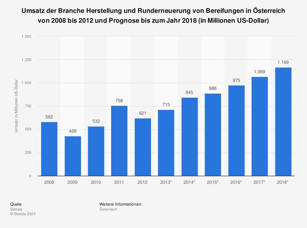 Statistik: Umsatz der Branche Herstellung und Runderneuerung von Bereifungen in Österreich von 2008 bis 2012 und Prognose bis zum Jahr 2018 (in Millionen US-Dollar) | Statista