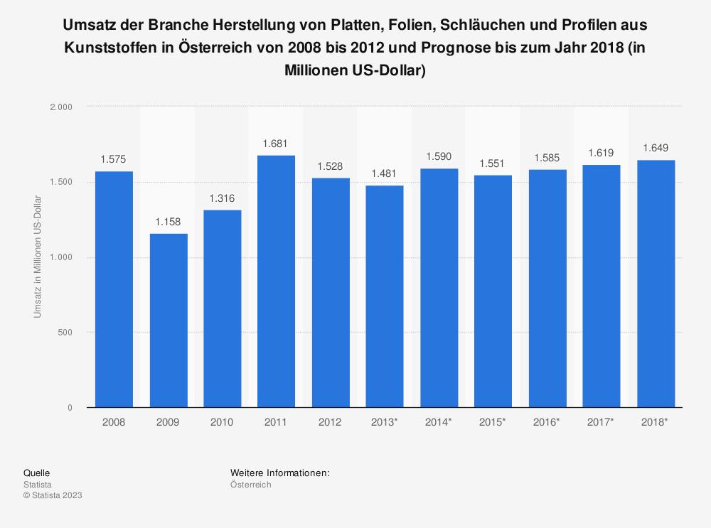 Statistik: Umsatz der Branche Herstellung von Platten, Folien, Schläuchen und Profilen aus Kunststoffen in Österreich von 2008 bis 2012 und Prognose bis zum Jahr 2018 (in Millionen US-Dollar) | Statista