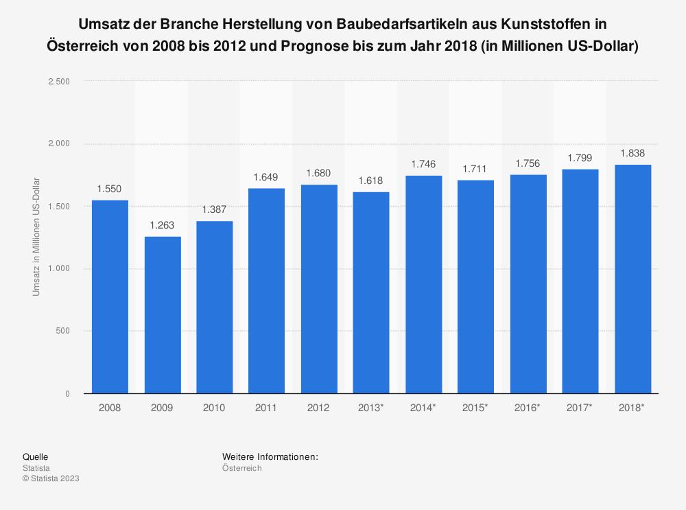 Statistik: Umsatz der Branche Herstellung von Baubedarfsartikeln aus Kunststoffen in Österreich von 2008 bis 2012 und Prognose bis zum Jahr 2018 (in Millionen US-Dollar) | Statista