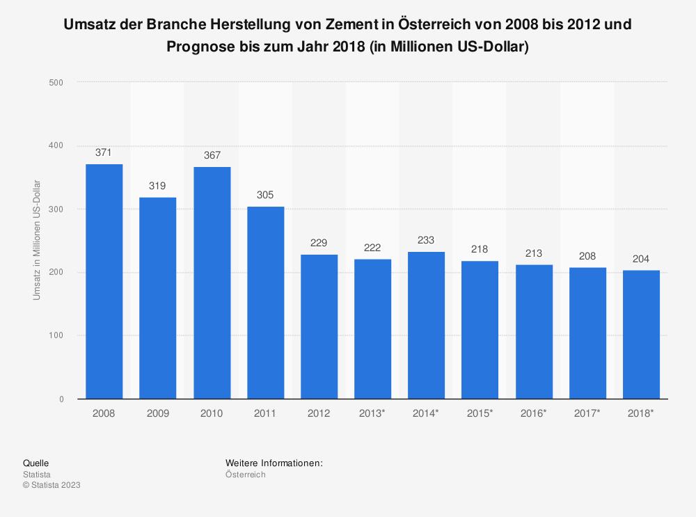 Statistik: Umsatz der Branche Herstellung von Zement in Österreich von 2008 bis 2012 und Prognose bis zum Jahr 2018 (in Millionen US-Dollar) | Statista