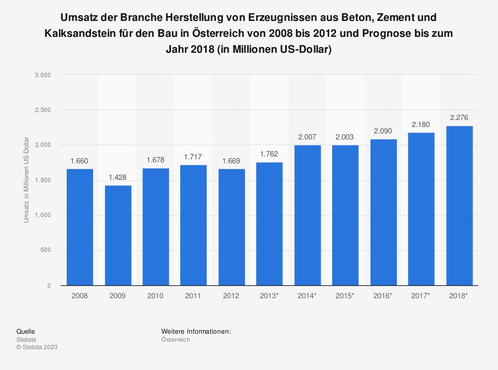 Statistik: Umsatz der Branche Herstellung von Erzeugnissen aus Beton, Zement und Kalksandstein für den Bau in Österreich von 2008 bis 2012 und Prognose bis zum Jahr 2018 (in Millionen US-Dollar) | Statista