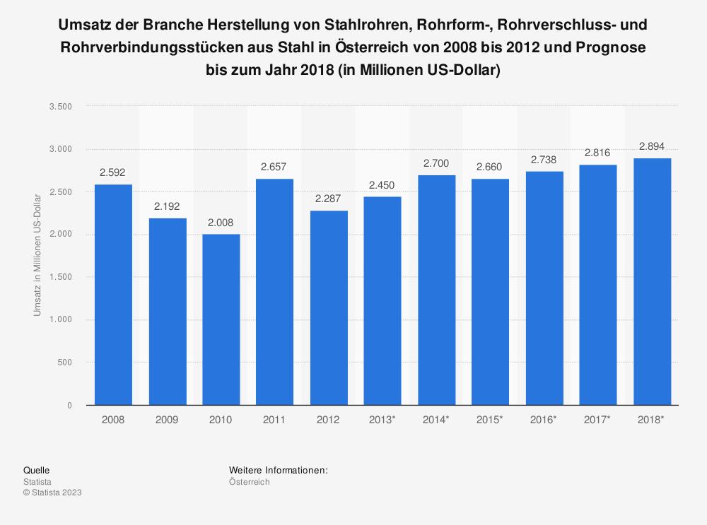 Statistik: Umsatz der Branche Herstellung von Stahlrohren, Rohrform-, Rohrverschluss- und Rohrverbindungsstücken aus Stahl in Österreich von 2008 bis 2012 und Prognose bis zum Jahr 2018 (in Millionen US-Dollar) | Statista