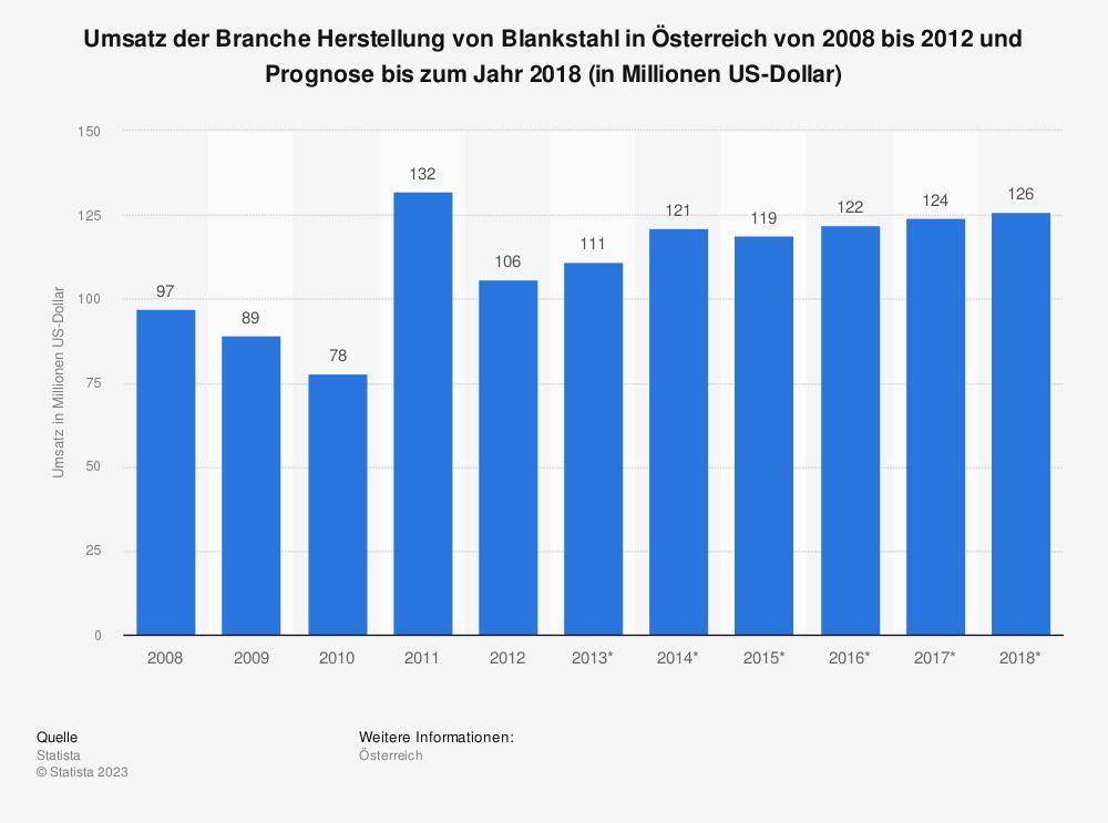Statistik: Umsatz der Branche Herstellung von Blankstahl in Österreich von 2008 bis 2012 und Prognose bis zum Jahr 2018 (in Millionen US-Dollar) | Statista