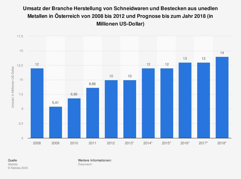 Statistik: Umsatz der Branche Herstellung von Schneidwaren und Bestecken aus unedlen Metallen in Österreich von 2008 bis 2012 und Prognose bis zum Jahr 2018 (in Millionen US-Dollar) | Statista
