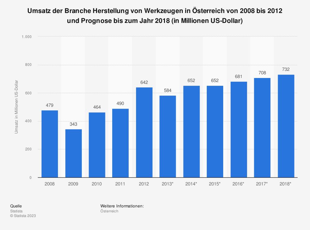 Statistik: Umsatz der Branche Herstellung von Werkzeugen in Österreich von 2008 bis 2012 und Prognose bis zum Jahr 2018 (in Millionen US-Dollar) | Statista