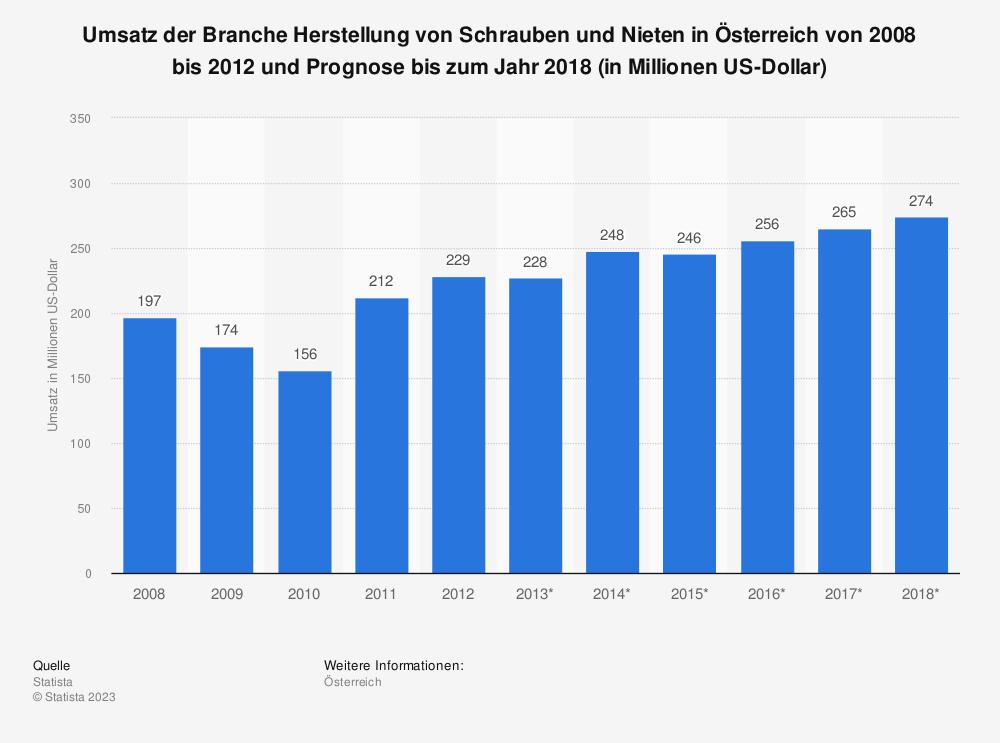 Statistik: Umsatz der Branche Herstellung von Schrauben und Nieten in Österreich von 2008 bis 2012 und Prognose bis zum Jahr 2018 (in Millionen US-Dollar) | Statista