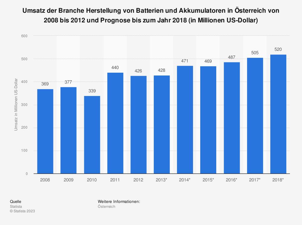 Statistik: Umsatz der Branche Herstellung von Batterien und Akkumulatoren in Österreich von 2008 bis 2012 und Prognose bis zum Jahr 2018 (in Millionen US-Dollar) | Statista