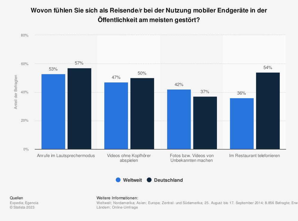 Statistik: Wovon fühlen Sie sich als Reisende/r bei der Nutzung mobiler Endgeräte in der Öffentlichkeit am meisten gestört? | Statista