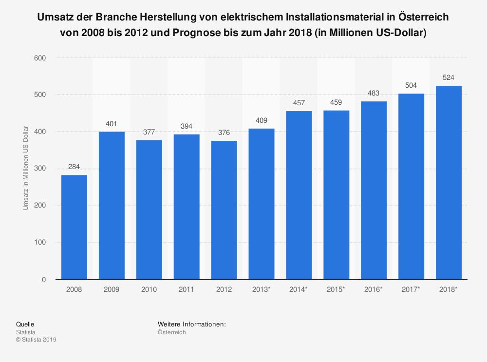 Statistik: Umsatz der Branche Herstellung von elektrischem Installationsmaterial in Österreich von 2008 bis 2012 und Prognose bis zum Jahr 2018 (in Millionen US-Dollar) | Statista
