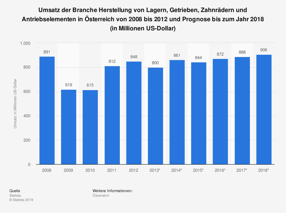 Statistik: Umsatz der Branche Herstellung von Lagern, Getrieben, Zahnrädern und Antriebselementen in Österreich von 2008 bis 2012 und Prognose bis zum Jahr 2018 (in Millionen US-Dollar) | Statista