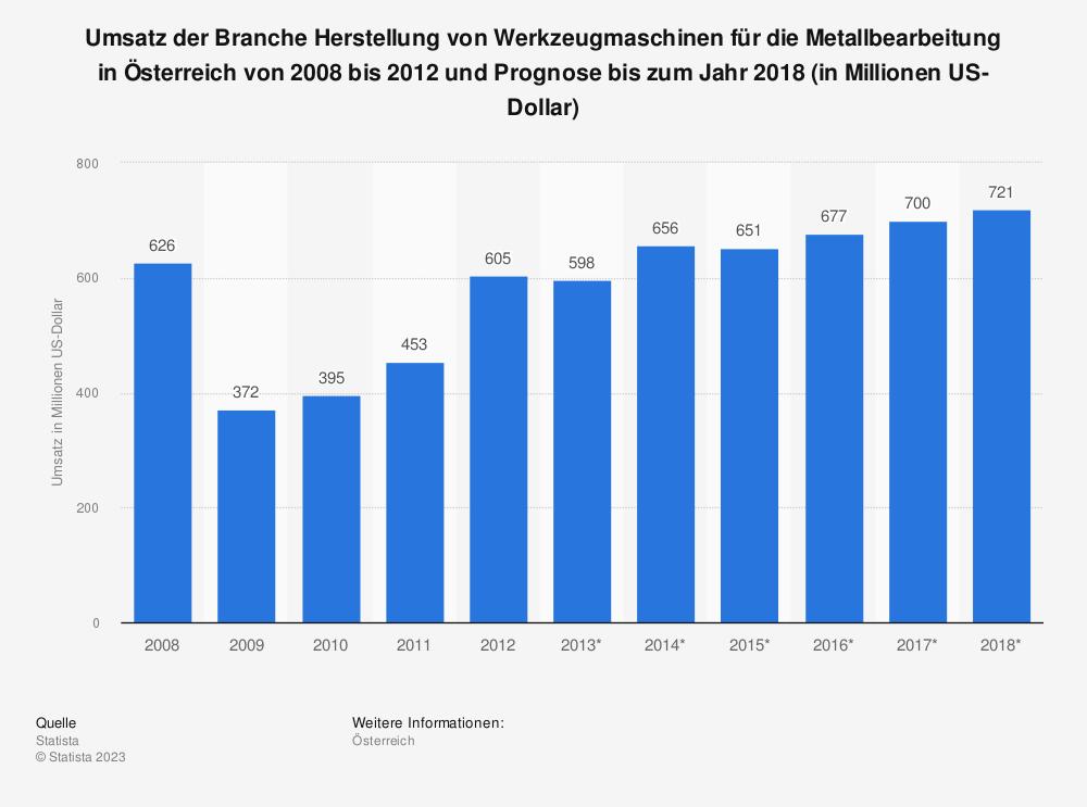 Statistik: Umsatz der Branche Herstellung von Werkzeugmaschinen für die Metallbearbeitung in Österreich von 2008 bis 2012 und Prognose bis zum Jahr 2018 (in Millionen US-Dollar)   Statista