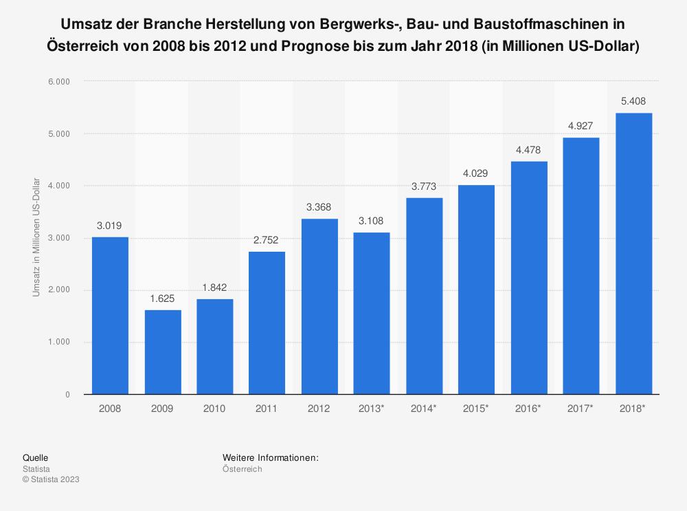 Statistik: Umsatz der Branche Herstellung von Bergwerks-, Bau- und Baustoffmaschinen in Österreich von 2008 bis 2012 und Prognose bis zum Jahr 2018 (in Millionen US-Dollar) | Statista