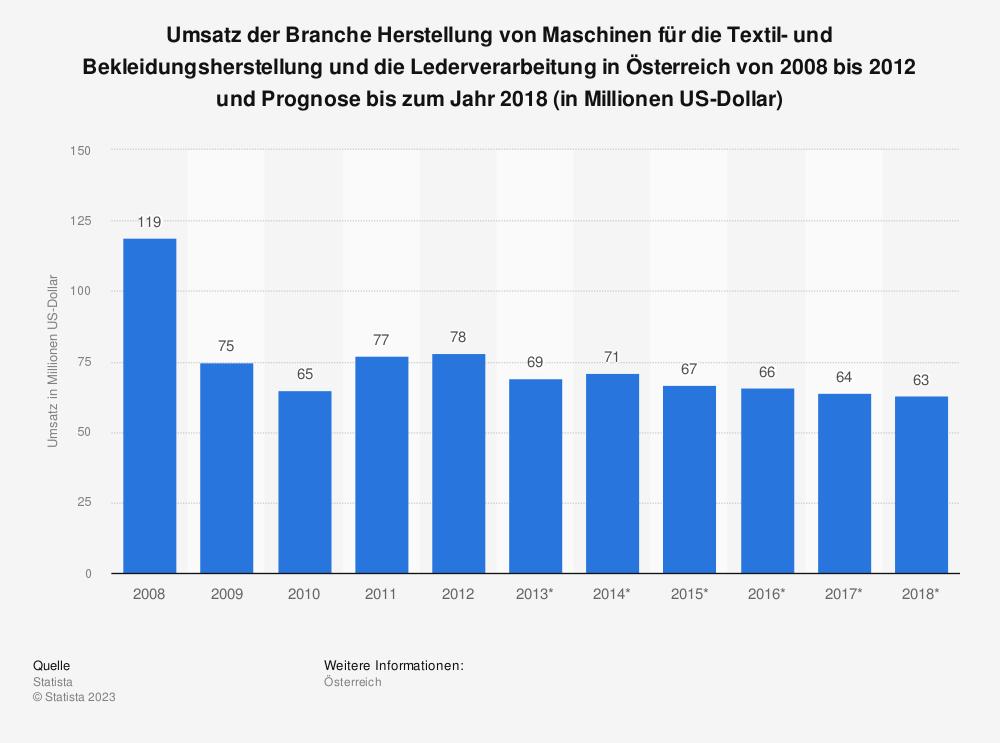 Statistik: Umsatz der Branche Herstellung von Maschinen für die Textil- und Bekleidungsherstellung und die Lederverarbeitung in Österreich von 2008 bis 2012 und Prognose bis zum Jahr 2018 (in Millionen US-Dollar) | Statista