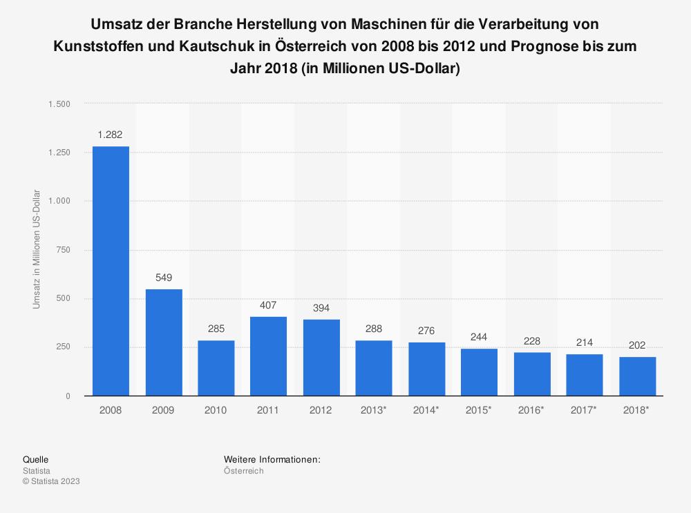 Statistik: Umsatz der Branche Herstellung von Maschinen für die Verarbeitung von Kunststoffen und Kautschuk in Österreich von 2008 bis 2012 und Prognose bis zum Jahr 2018 (in Millionen US-Dollar) | Statista