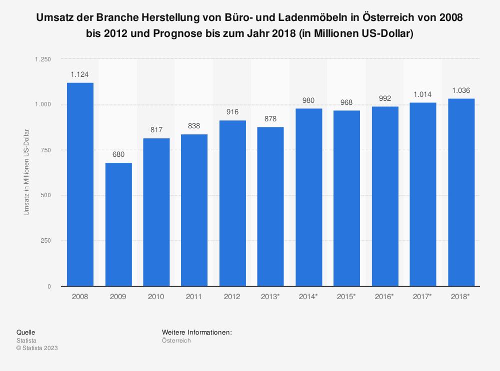Statistik: Umsatz der Branche Herstellung von Büro- und Ladenmöbeln in Österreich von 2008 bis 2012 und Prognose bis zum Jahr 2018 (in Millionen US-Dollar) | Statista