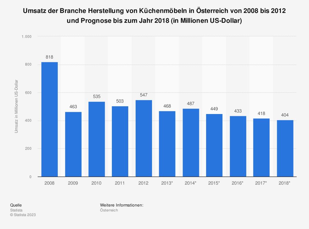 Statistik: Umsatz der Branche Herstellung von Küchenmöbeln in Österreich von 2008 bis 2012 und Prognose bis zum Jahr 2018 (in Millionen US-Dollar) | Statista
