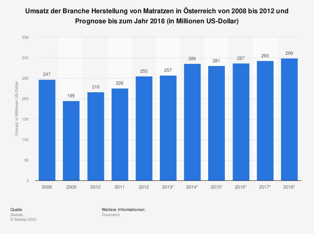 Statistik: Umsatz der Branche Herstellung von Matratzen in Österreich von 2008 bis 2012 und Prognose bis zum Jahr 2018 (in Millionen US-Dollar) | Statista