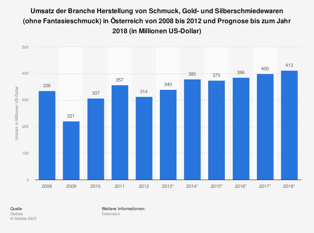 Statistik: Umsatz der Branche Herstellung von Schmuck, Gold- und Silberschmiedewaren (ohne Fantasieschmuck) in Österreich von 2008 bis 2012 und Prognose bis zum Jahr 2018 (in Millionen US-Dollar) | Statista