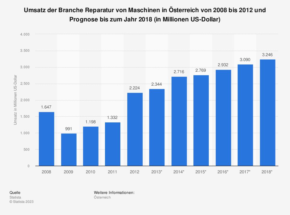 Statistik: Umsatz der Branche Reparatur von Maschinen in Österreich von 2008 bis 2012 und Prognose bis zum Jahr 2018 (in Millionen US-Dollar) | Statista