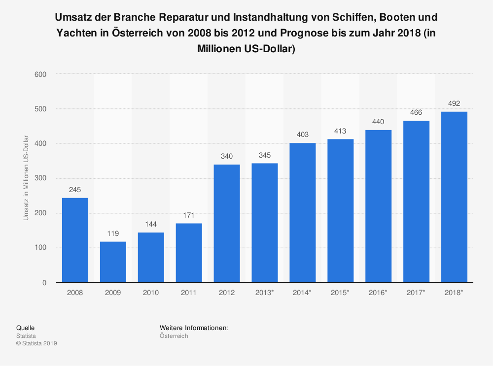 Statistik: Umsatz der Branche Reparatur und Instandhaltung von Schiffen, Booten und Yachten in Österreich von 2008 bis 2012 und Prognose bis zum Jahr 2018 (in Millionen US-Dollar) | Statista