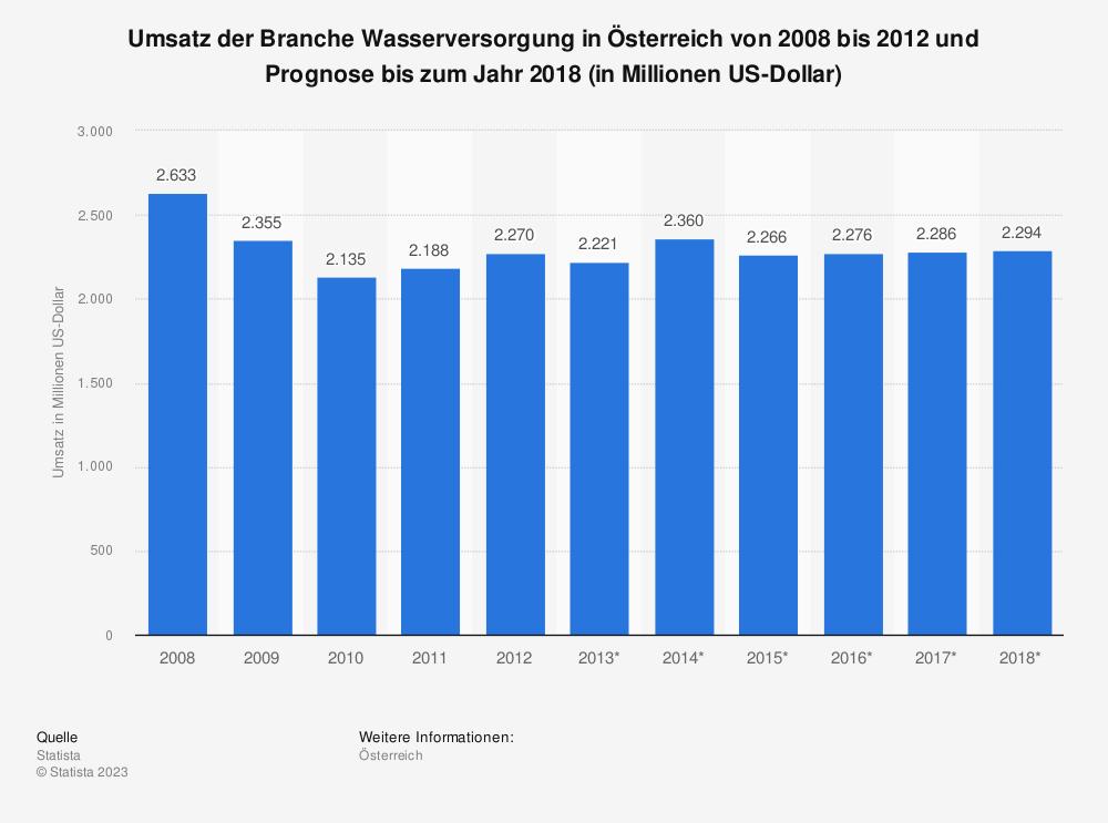 Statistik: Umsatz der Branche Wasserversorgung in Österreich von 2008 bis 2012 und Prognose bis zum Jahr 2018 (in Millionen US-Dollar) | Statista