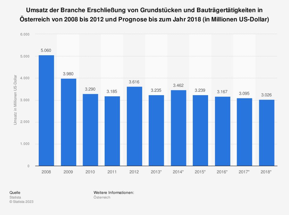 Statistik: Umsatz der Branche Erschließung von Grundstücken und Bauträgertätigkeiten in Österreich von 2008 bis 2012 und Prognose bis zum Jahr 2018 (in Millionen US-Dollar)   Statista