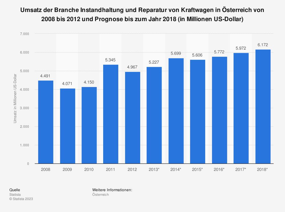 Statistik: Umsatz der Branche Instandhaltung und Reparatur von Kraftwagen in Österreich von 2008 bis 2012 und Prognose bis zum Jahr 2018 (in Millionen US-Dollar) | Statista