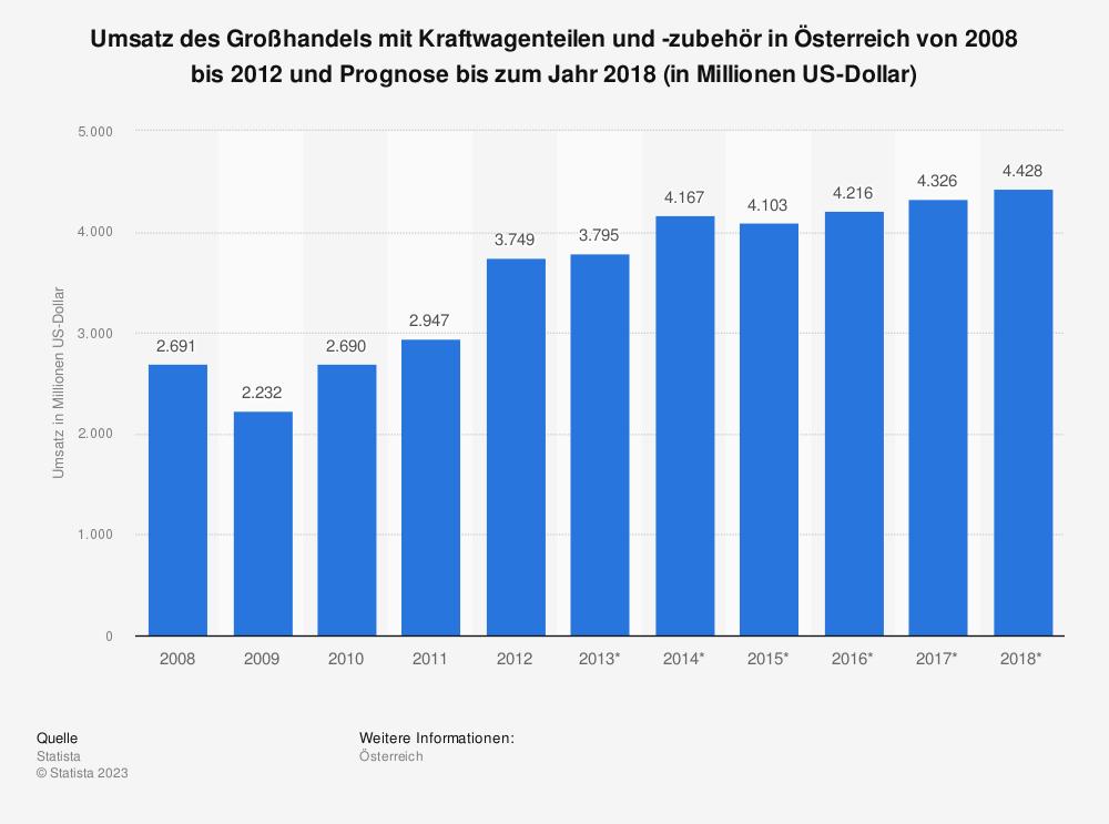 Statistik: Umsatz des Großhandels mit Kraftwagenteilen und -zubehör in Österreich von 2008 bis 2012 und Prognose bis zum Jahr 2018 (in Millionen US-Dollar) | Statista