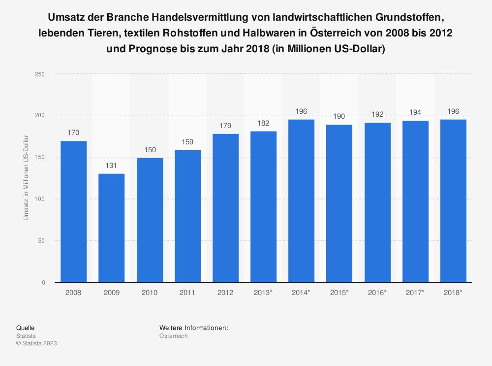 Statistik: Umsatz der Branche Handelsvermittlung von landwirtschaftlichen Grundstoffen, lebenden Tieren, textilen Rohstoffen und Halbwaren in Österreich von 2008 bis 2012 und Prognose bis zum Jahr 2018 (in Millionen US-Dollar) | Statista