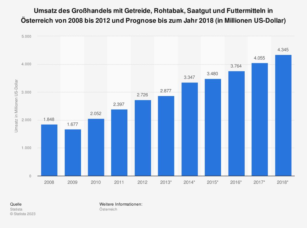 Statistik: Umsatz des Großhandels mit Getreide, Rohtabak, Saatgut und Futtermitteln in Österreich von 2008 bis 2012 und Prognose bis zum Jahr 2018 (in Millionen US-Dollar) | Statista
