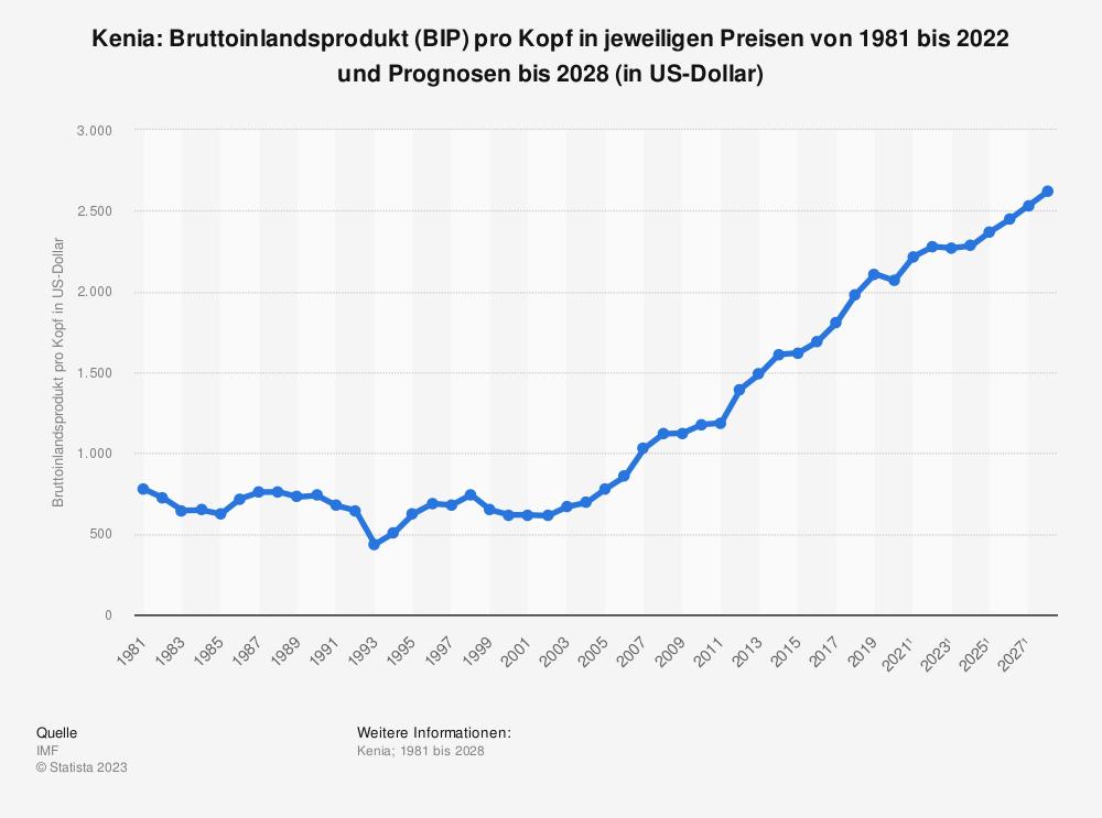 Statistik: Kenia: Bruttoinlandsprodukt (BIP) pro Kopf in jeweiligen Preisen von 1980 bis 2019 und Prognosen bis 2025 (in US-Dollar) | Statista