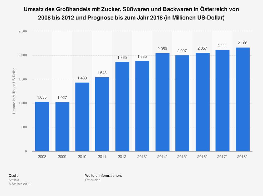 Statistik: Umsatz des Großhandels mit Zucker, Süßwaren und Backwaren in Österreich von 2008 bis 2012 und Prognose bis zum Jahr 2018 (in Millionen US-Dollar) | Statista