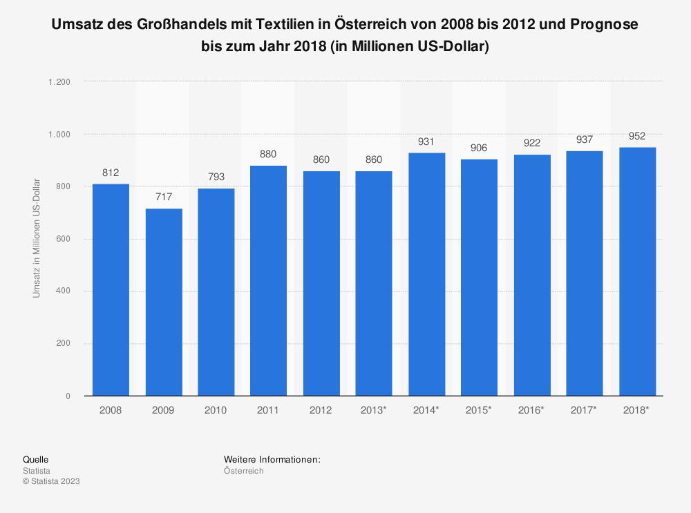 Statistik: Umsatz des Großhandels mit Textilien in Österreich von 2008 bis 2012 und Prognose bis zum Jahr 2018 (in Millionen US-Dollar)   Statista