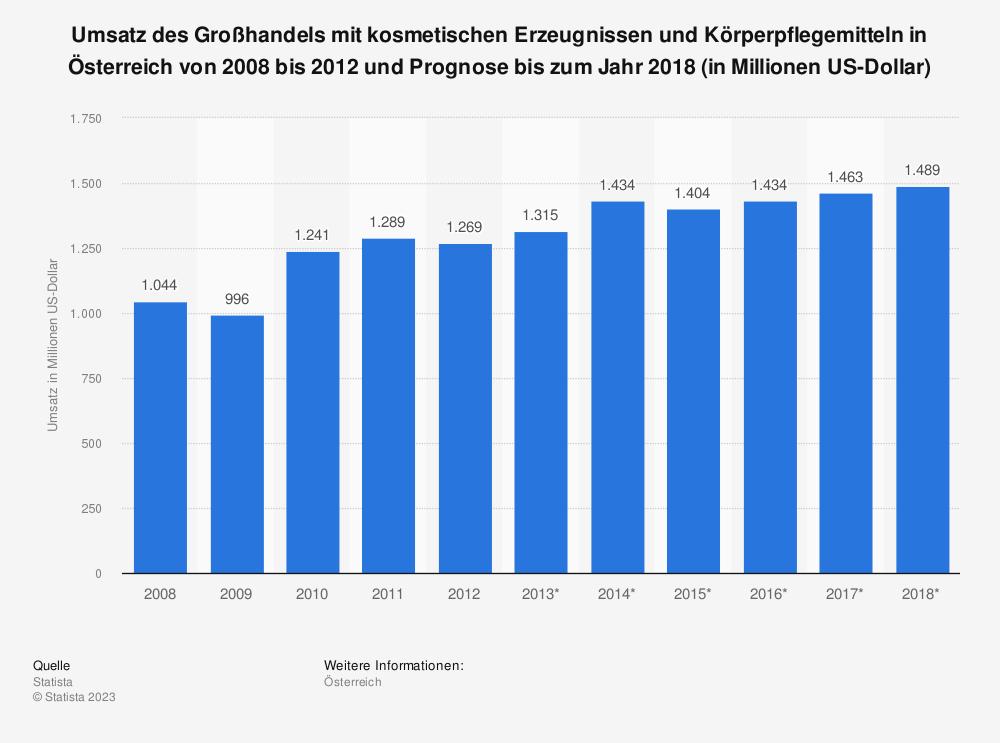 Statistik: Umsatz des Großhandels mit kosmetischen Erzeugnissen und Körperpflegemitteln in Österreich von 2008 bis 2012 und Prognose bis zum Jahr 2018 (in Millionen US-Dollar) | Statista