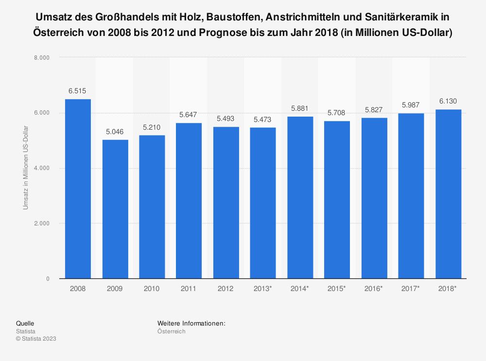 Statistik: Umsatz des Großhandels mit Holz, Baustoffen, Anstrichmitteln und Sanitärkeramik in Österreich von 2008 bis 2012 und Prognose bis zum Jahr 2018 (in Millionen US-Dollar) | Statista