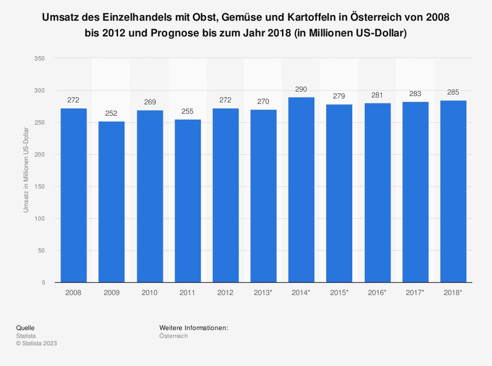 Statistik: Umsatz des Einzelhandels mit Obst, Gemüse und Kartoffeln in Österreich von 2008 bis 2012 und Prognose bis zum Jahr 2018 (in Millionen US-Dollar) | Statista